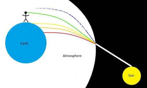 Scientists attribute the green flash to refraction. This diagram shows how refraction works.