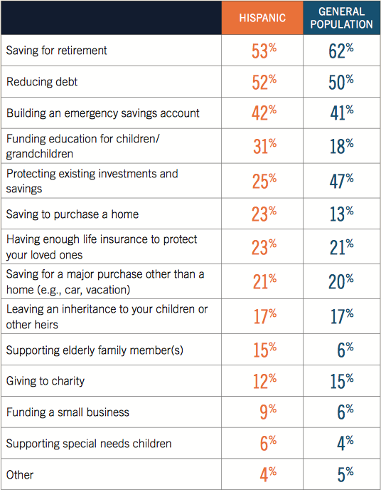 "Important Financial Priorities for Hispanic Americans according to the Prudential study. The Hispanic American Financial Experience survey polled 1,023 Americans who self- identify as ""Hispanic""."