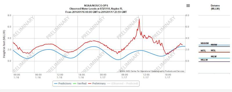 Data from a NOAA station in Naples shows a spike in water levels consistent with a meteotsunami.