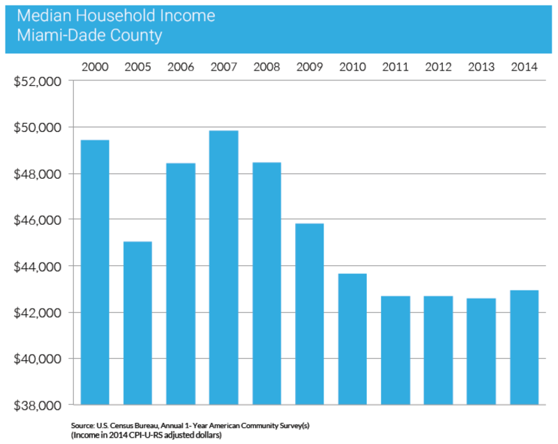 bar graph of median household incomes in Miami-Dade