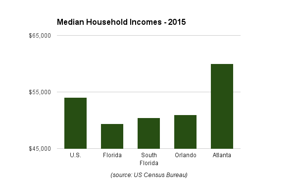 Average household incomes, while rising in 2015, remain below the national level.