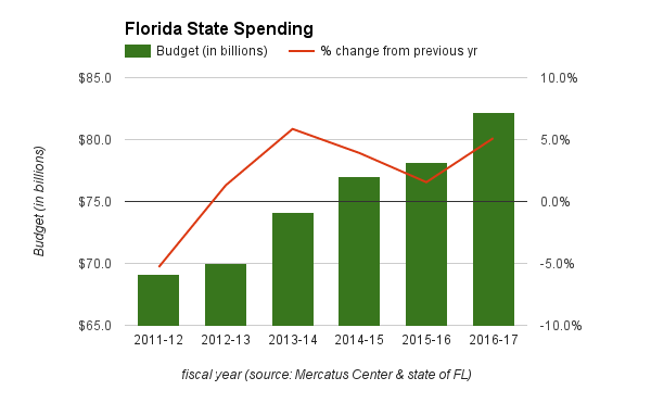 Florida's state government budget has grown by more than $10 billion since the end of the Great Recession. That growth rate is forecast to slow considerably for the fiscal year beginning July 1.