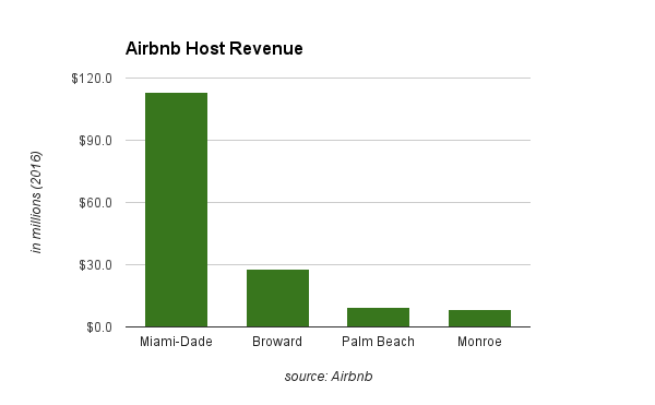Miami-Dade County is the biggest county in Florida for Airbnb hosts, generating $113 million in 2016 according to the company. South Florida generated more than half of the Airbnb host income in Florida last year.