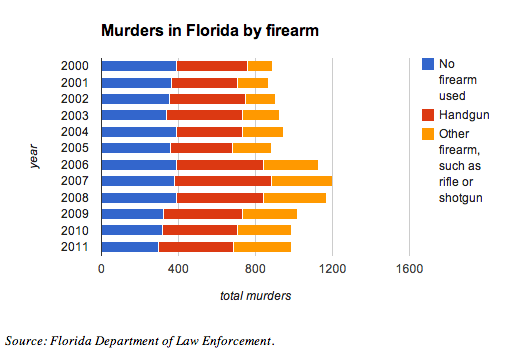 Florida homicide data from 2000 to 2011 shows that, over the last decade, the likelihood that a murder in Florida will involve a firearm has steadily increased.