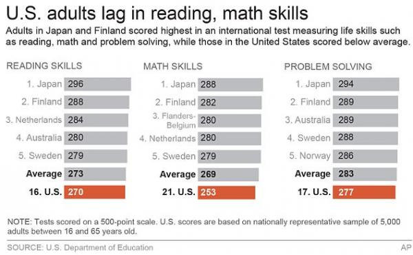 Americans have fallen behind other democratic, industrialized countries in math, technology and literacy.