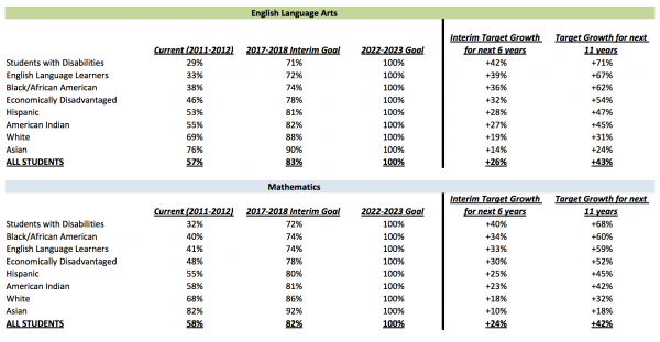 The Florida Department of Education has different math and reading proficiency goals for different student groups.