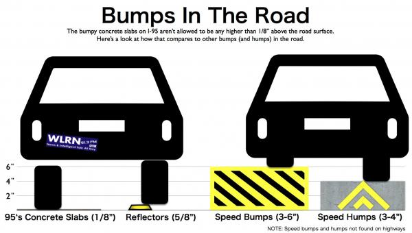 A look at how much the I-95 concrete slabs rise off the road in comparison to reflectors, speed bumps and speed humps.