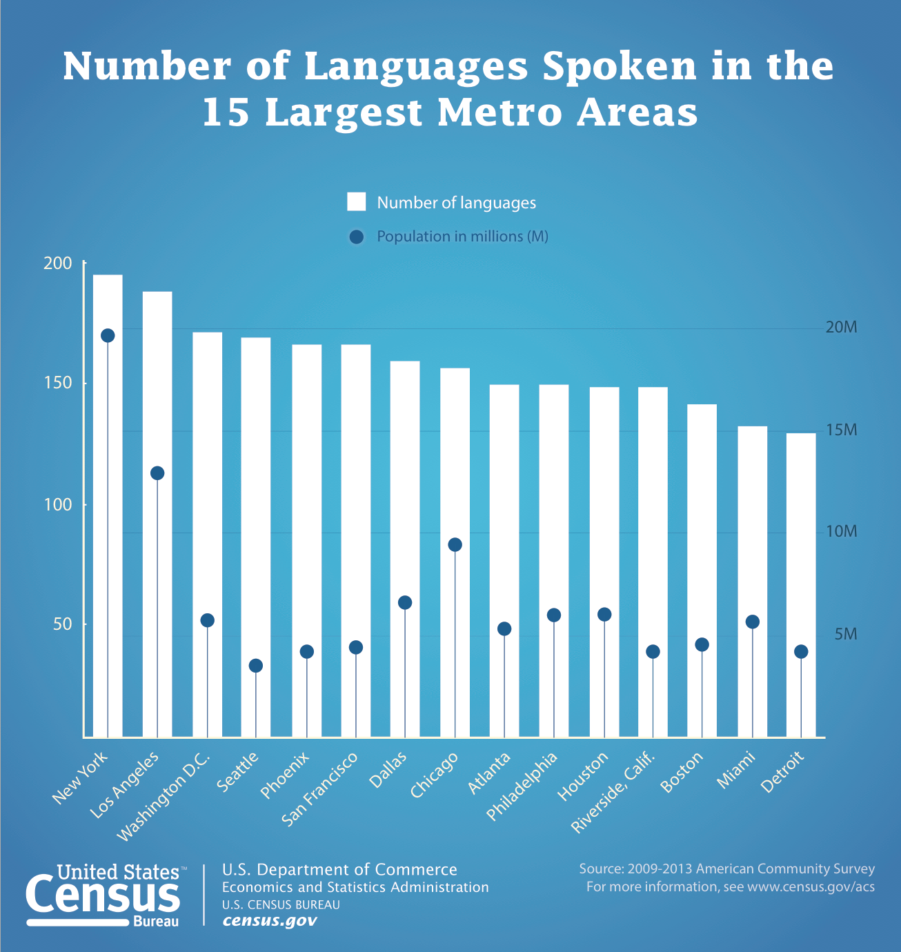 census 128 languages spoken in south florida homes wlrn. Black Bedroom Furniture Sets. Home Design Ideas