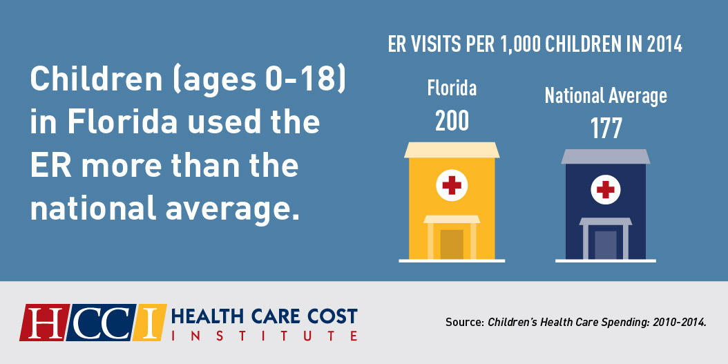 Florida Kids More Likely To Go To The Emergency Room | WLRN