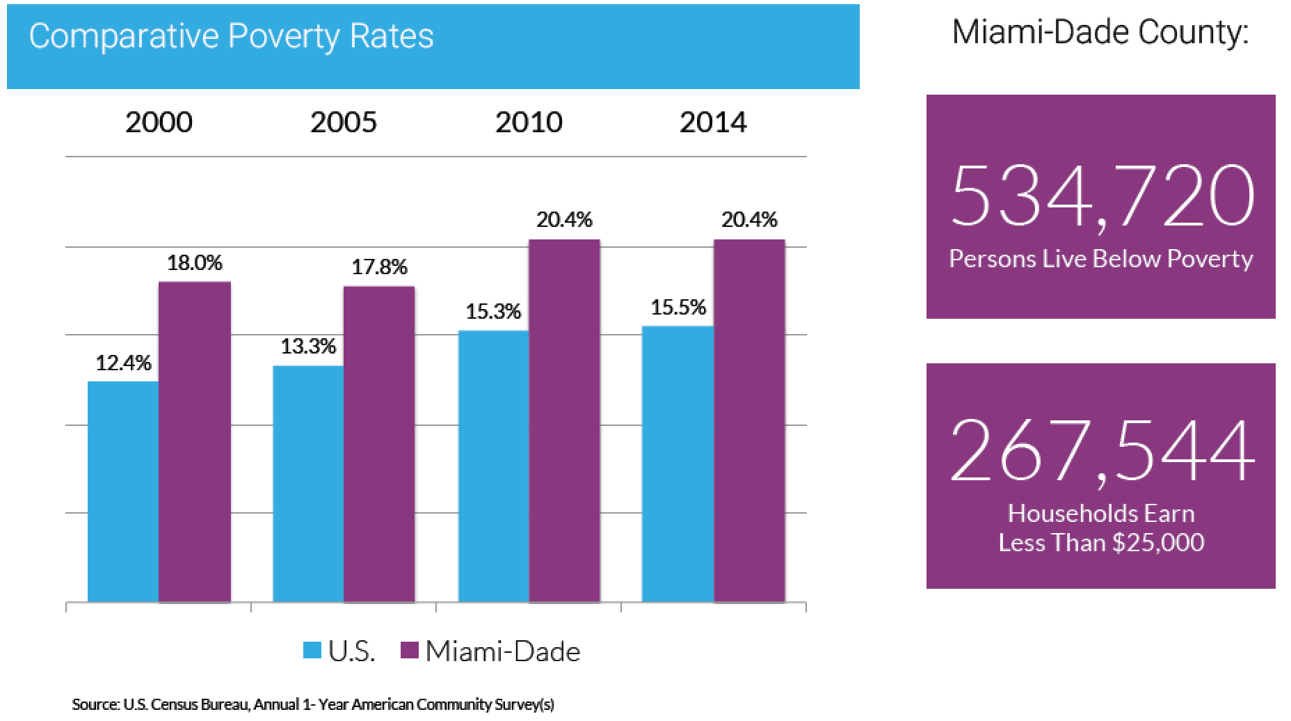 Miami dade county is worse off now than during recession wlrn miami dade county is worse off now than during recession 1betcityfo Image collections