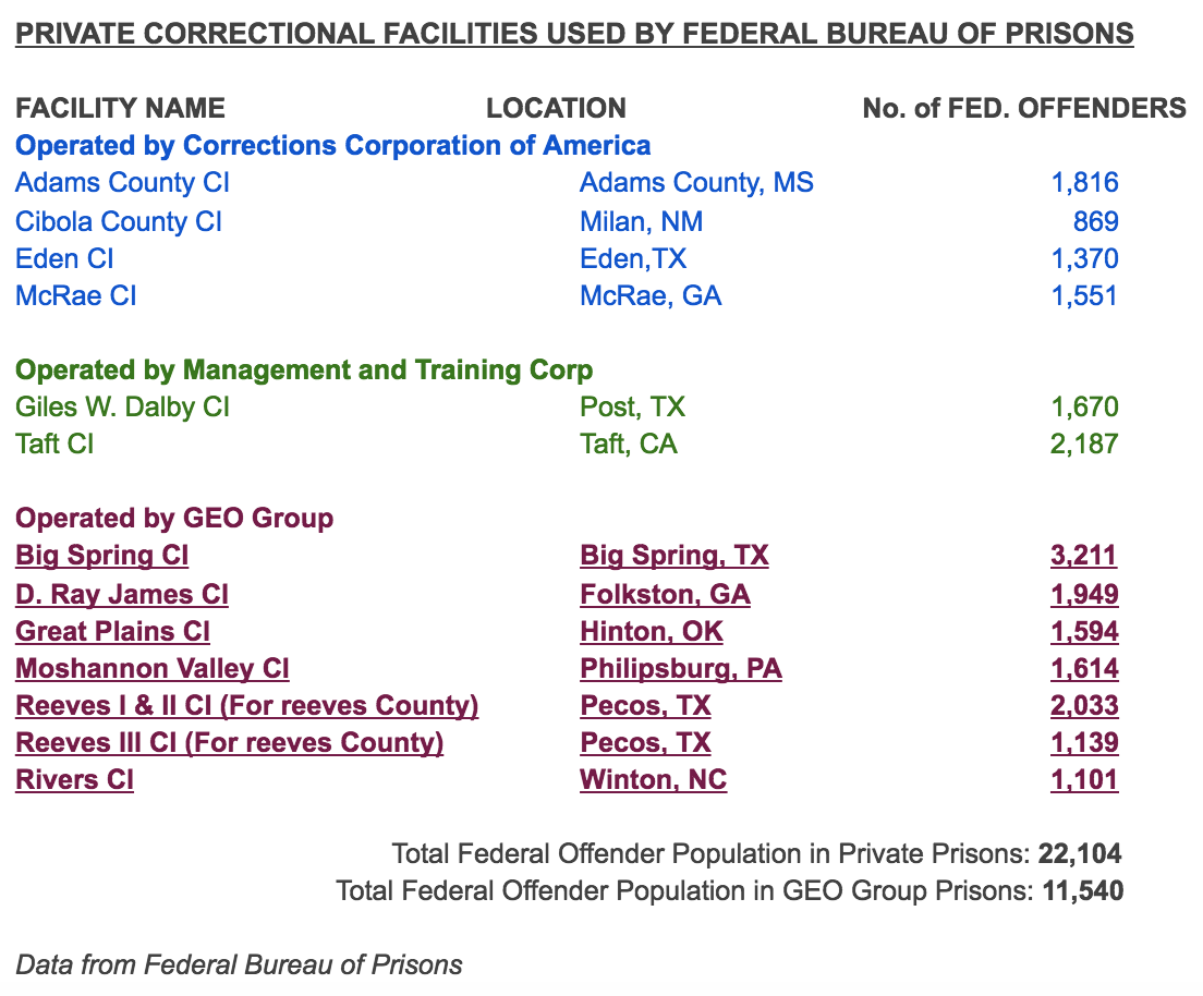 justice department says no to private prisons bad thing for credit wilson sayre