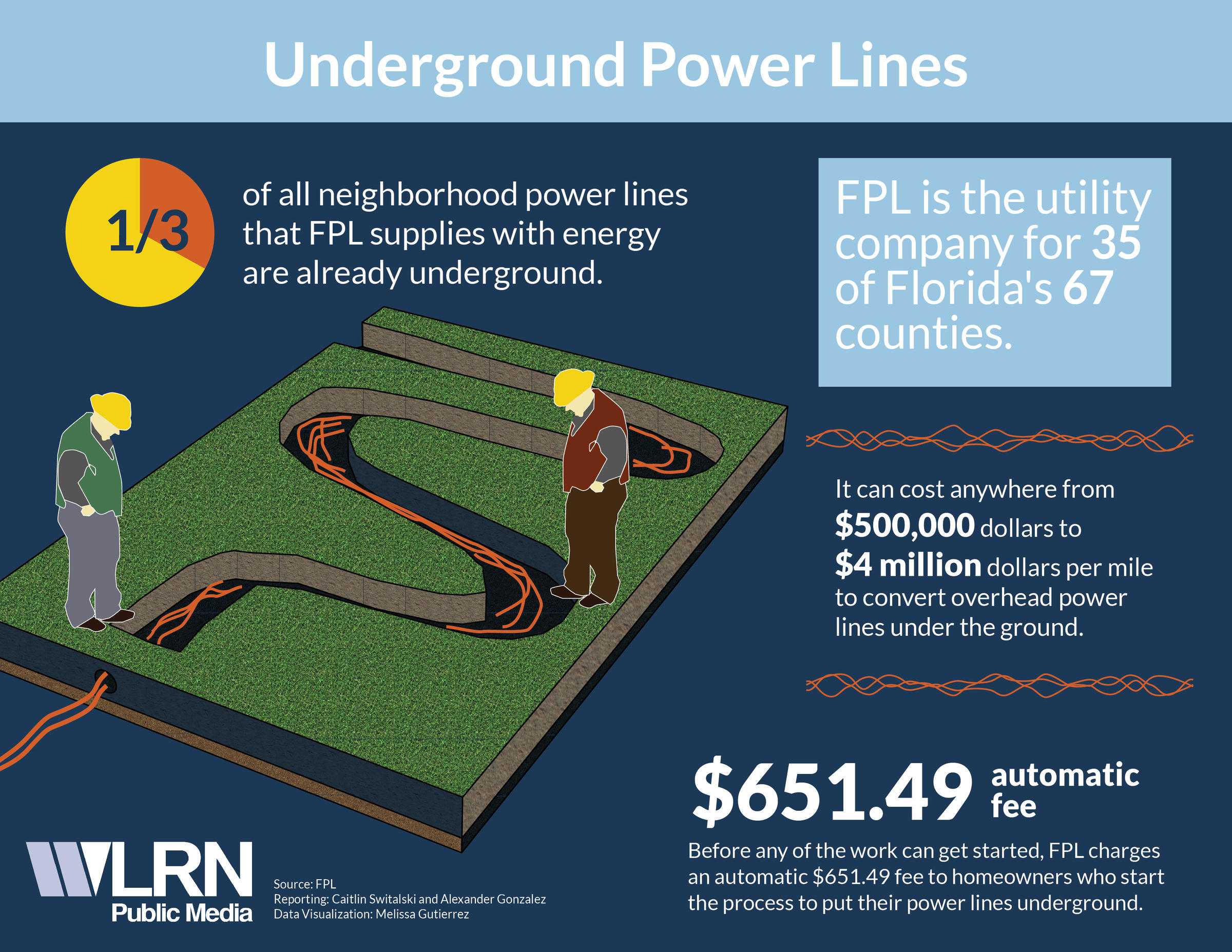 Are Underground Power Lines Really The Solution To Outages In Car Stereo Wiring Diagram For Millions Fpl Which Maintains A Hybrid System Of Above Ground And Says Its Planning Harden All Along Major Thoroughfares By