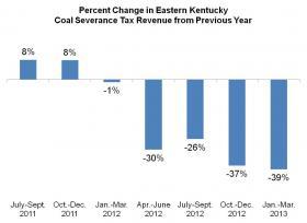 Coal Severance Tax Revenue (2011-13)