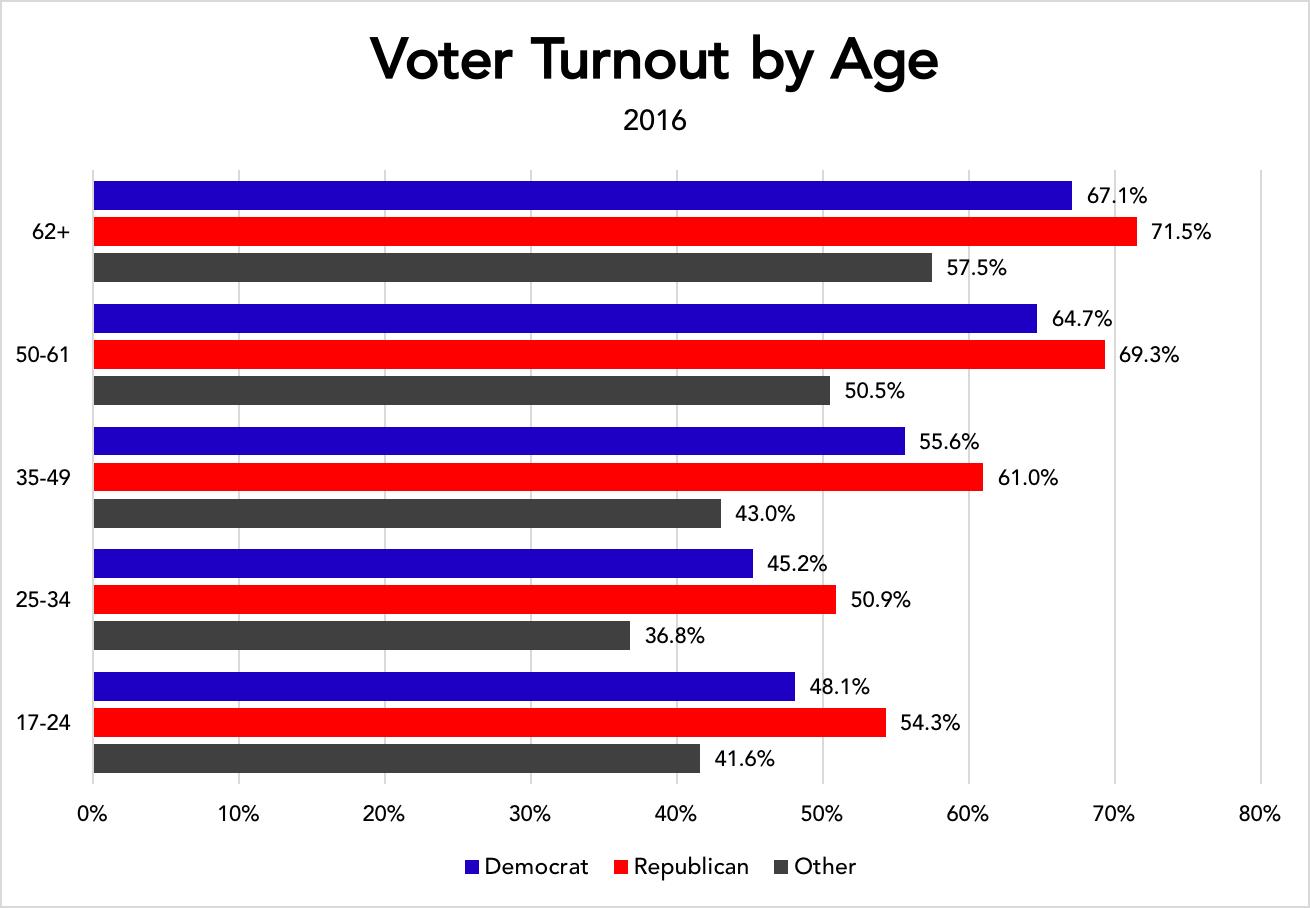 Essay on Voter Turnout?