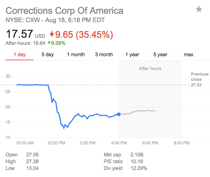 Stocks of private prison companies are tanking after the Justice Department's announcement
