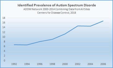 More Children Have Autism Than Previously Thought