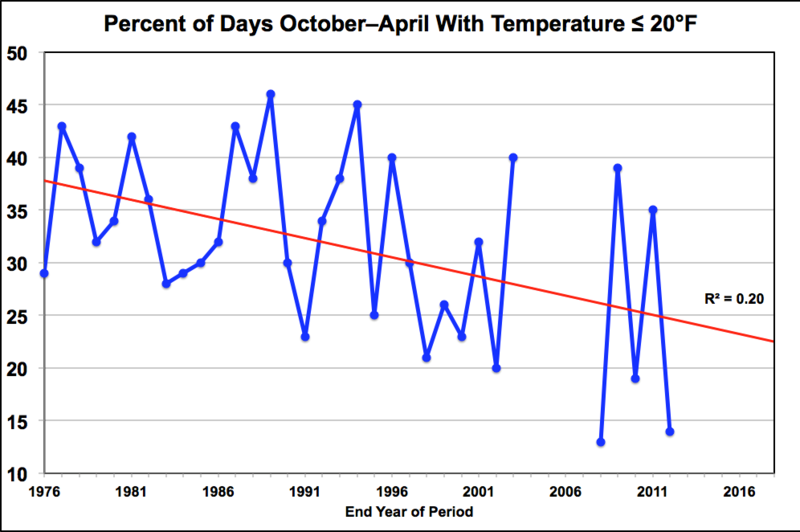 Dr. Jerry Stenger's climatology office provided this graph, and the line showing a decrease in the average number of days with low temps of 20 degrees or colder, since 1976.
