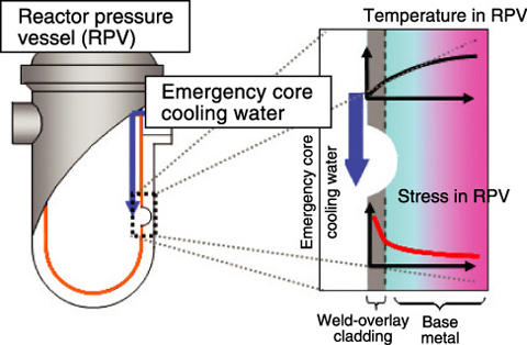 Environmentalists threaten palisades nrc with lawsuit wmuk a diagram describing pressurized thermal shock in a nuclear reactor ccuart Choice Image