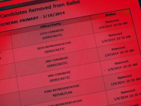 The Illinois State Board of Elections ended the primary run for 22 candidates in the March election.