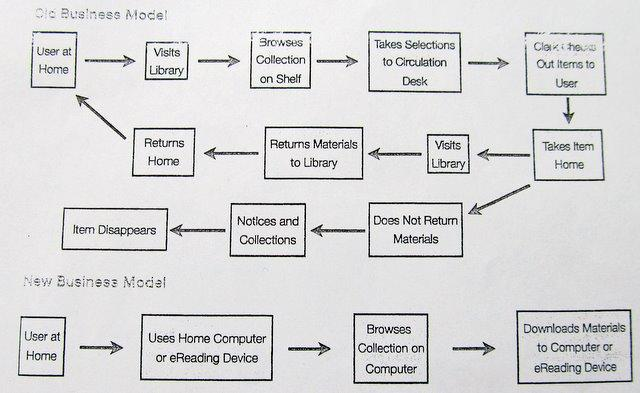 Flow chart from report showing old model and new model for checking out and returning a library book.