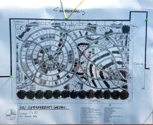 Plans for the Communiversity Garden