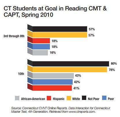 Reporting Student Progress and Achievement