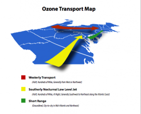 An ozone transport map illustrates how out-of-state pollution moves into Connecticut. Red is westerly transported air, which moves hundreds of miles. Yellow is a southerly, nocturnal, low-level jet. Green is short-range pollution, which moves at ground level and city-to-city in the mid-Atlantic and northeast.