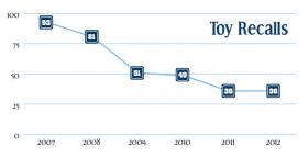 Toy recalls in the U.S. from 2007 to 2012 have gone down since the Consumer Product Safety Improvement Act took effect. As of November, there were just 31 toy recalls in 2013, according to ConnPIRG.
