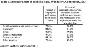 The hospitality industry in Connecticut saw the biggest increase in access to paid sick leave in 2013.