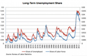 The graph, by the Bureau of Labor Statistics Current Population Survey, highlights the sharp increase in long-term unemployment (defined as unemployed for more than 27 weeks) among the total population of those unemployed and in the labor force.