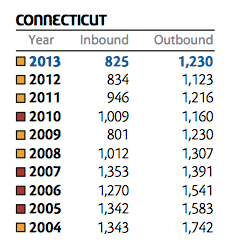 Connecticut patterns of in and out migration since 2004