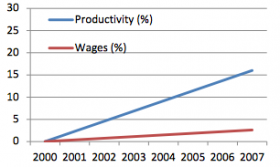 Murphy's report makes the point that productivity has risen far faster than wages.
