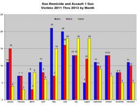 Hartford gun crimes over time.