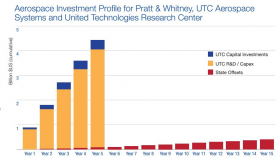 Gov. Dannel Malloy's office released this chart showing private and public investments in the deal.