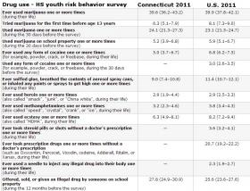 CDC survey on High School Youth Risk Behavior, 2011