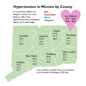 Black and Hispanic women in Connecticut are more likely to suffer from hypertension than whites.