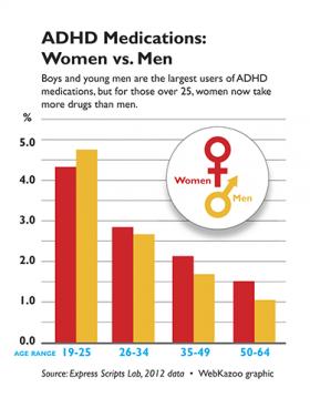 Women over 25 take more ADHD drugs than men.