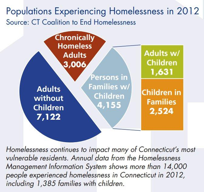 Homelessness is up in Connecticut by ten percent since 2010, says the Partnership for Strong Communities in a report, attributing the problem to lack of supply and high prices.