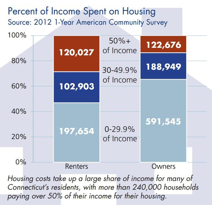 "Many renters are spending ""an unsustainable half"" of their income on rent, the report states. Two in five of Connecticut households spend over 30 percent of their income on housing."