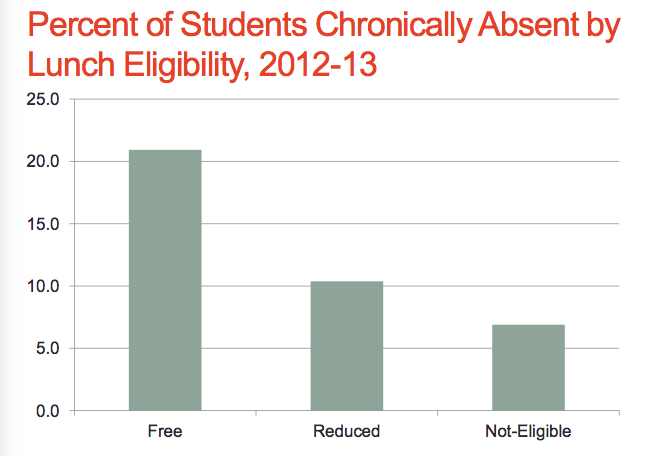 Students eligible for free lunch are three times as likely as their  peers who are not eligible for lunch subsidies to be chronically absent.