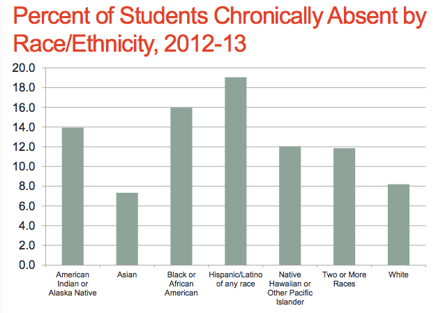 Black/African American students are about twice as likely and Hispanic students are more than two times as likely as white  students to be chronically absent.