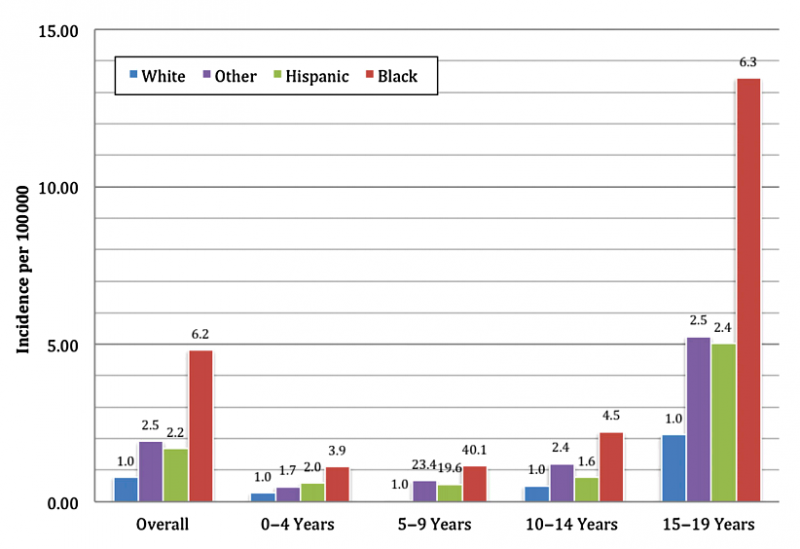 Hospitalization rates for firearm-related injuries among females by race and age. The number above each bar indicates the relative risk of hospitalization (referent = white race).