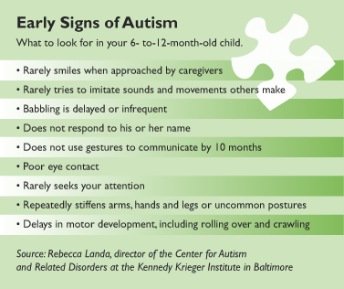 Early Childhood Autism Treatment Is Key But Diagnosis Difficult