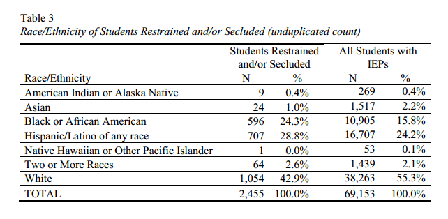 From the Connecticut Board of Education 2012-13 Annual Report on Restraint and Seclusion, this table lists the race/ethnicity of students with IEPs in state and the number of those students who were either restrained or secluded at least once this year.