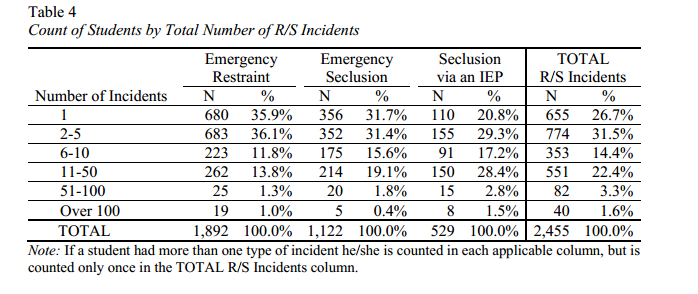 From the Connecticut Board of Education 2012-13 Annual Report on Restraint and Seclusion, this table notes the total number of incidents of restrain and seclusion this year.