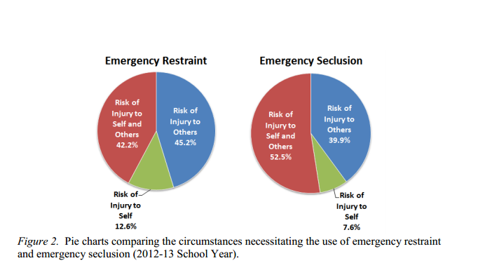 From the Connecticut Board of Education 2012-13 Annual Report on Restraint and Seclusion, these pie charts break down the reasons restraint or seclusion tactics were used.