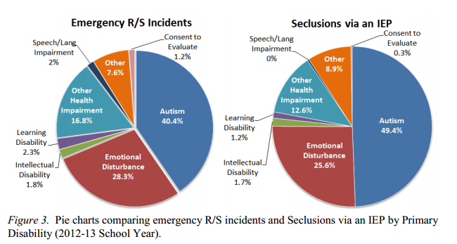 From the Connecticut Board of Education 2012-13 Annual Report on Restraint and Seclusion, these pie charts note the disability restrained and/or secluded students have.