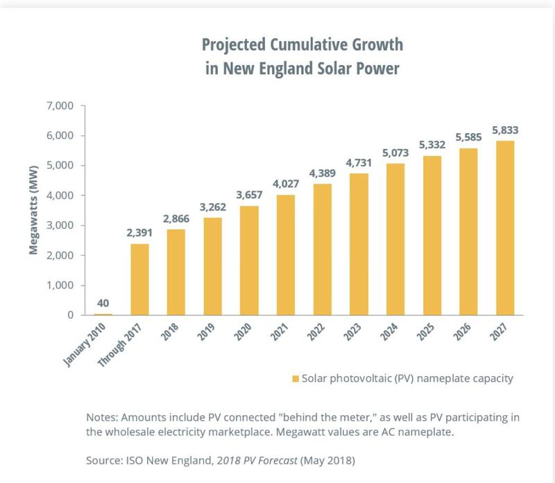 Projected Cumulative Growth in New England Solar Power.