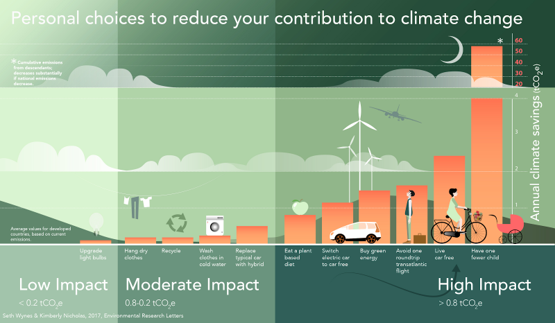 A chart on how to reduce your contribution to climate change.
