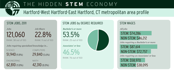 The Greater Hartford Metro scores high in Brookings' survey.